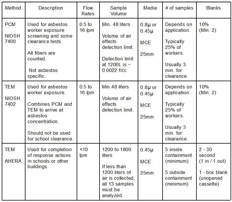 TEM Chart